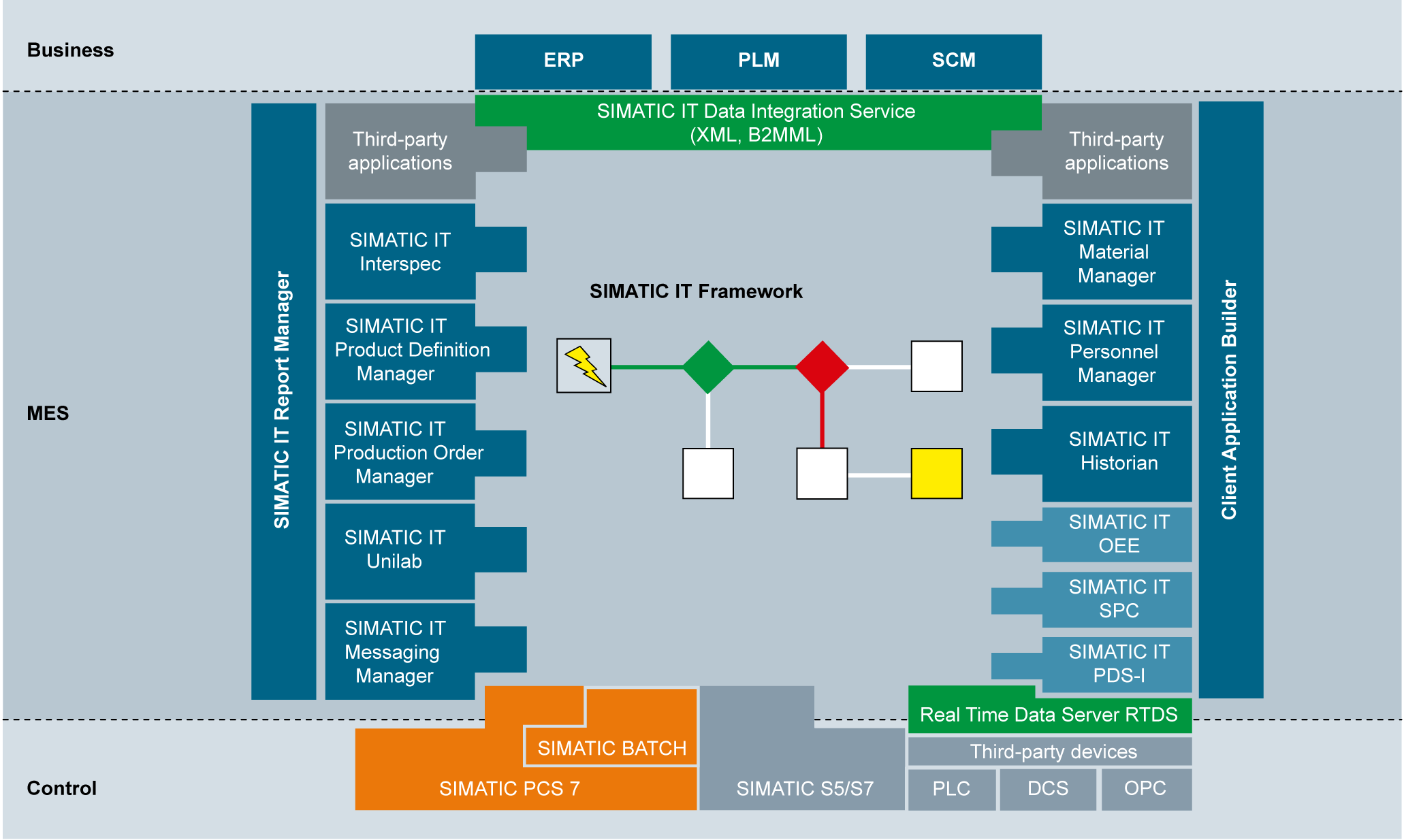 SMATIC IT Production Suite | Architecture Diagram