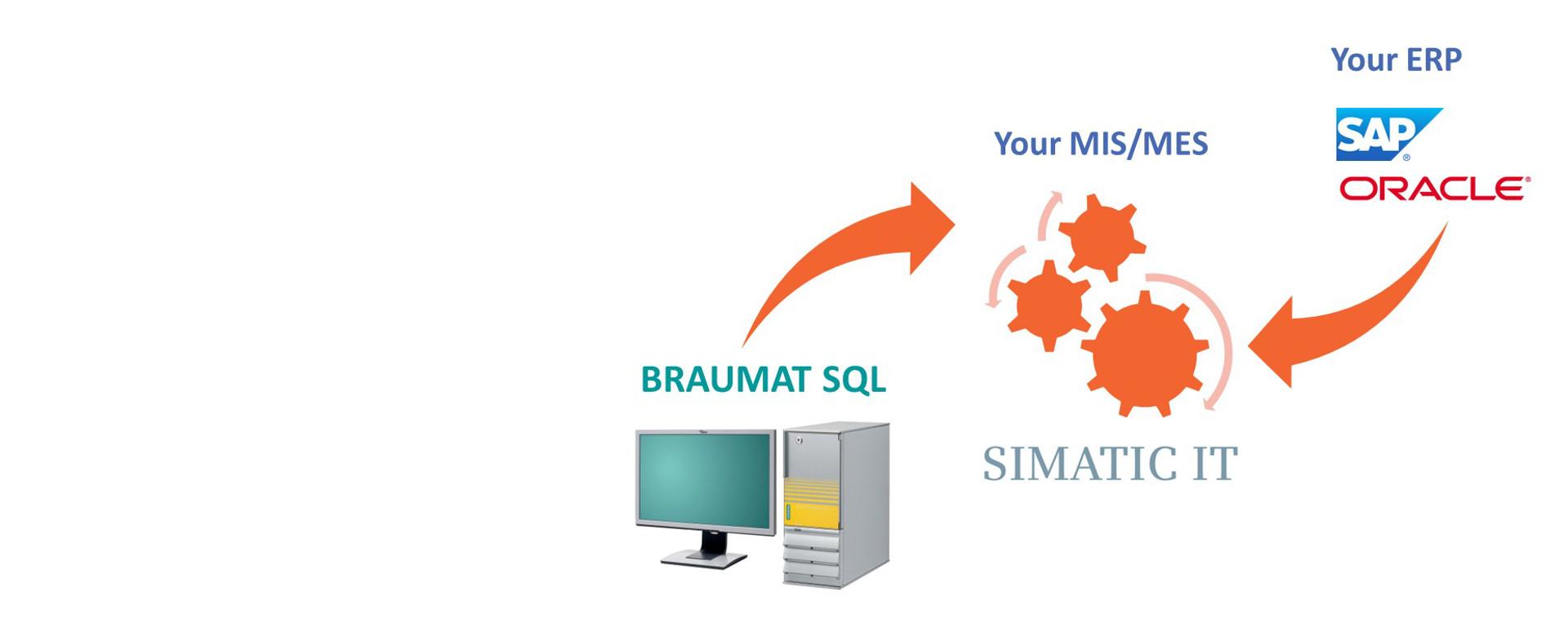 BRAUMAT SQL-MES Integration