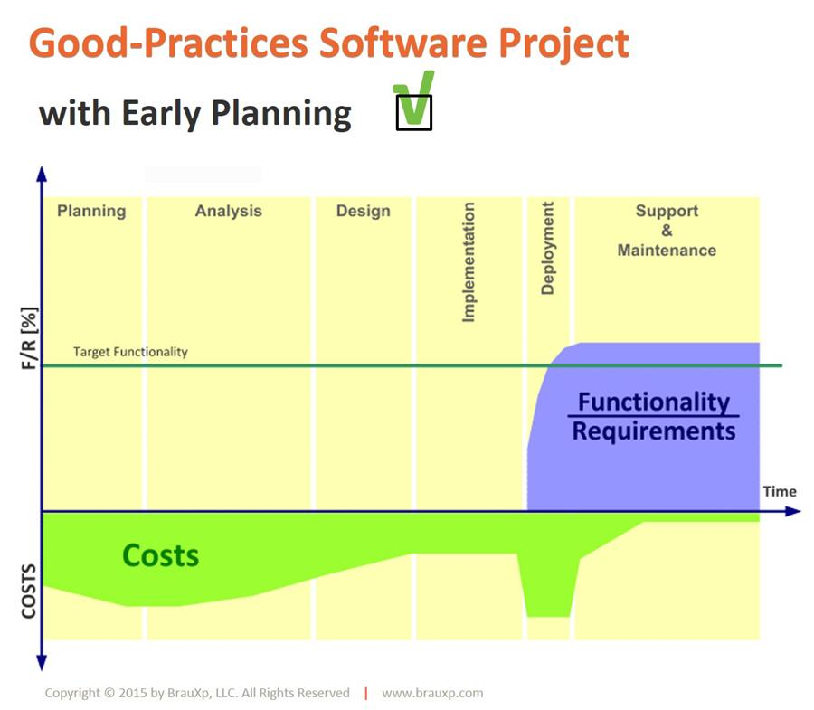 Quality, Cost and Project Performance with Early Planning