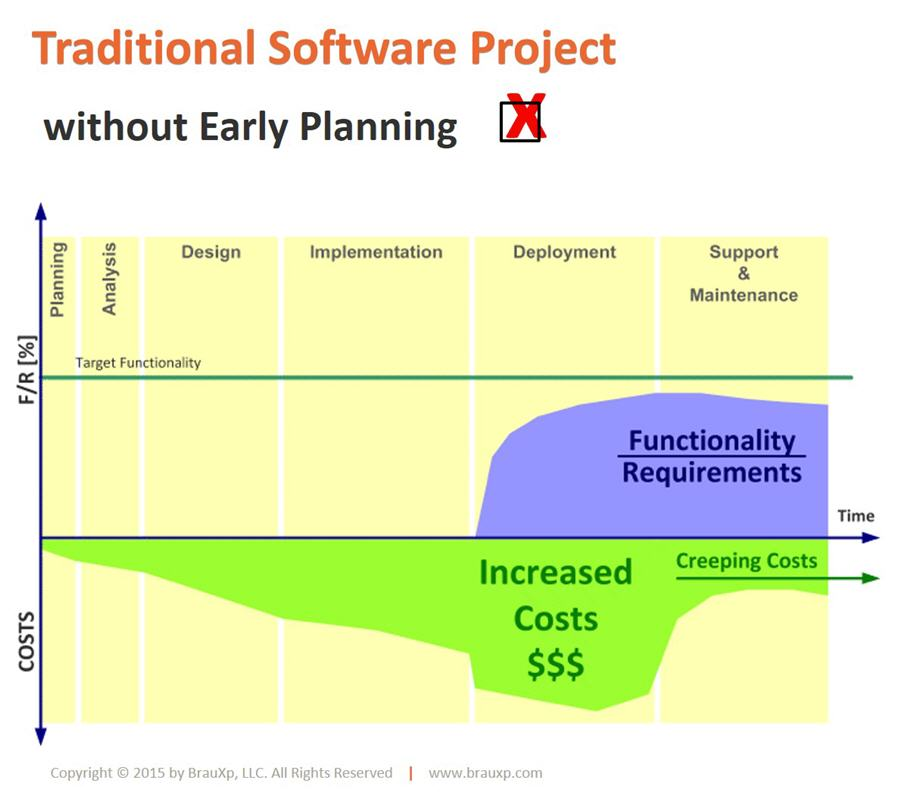 Quality, Cost and Project Performance without Early Planning
